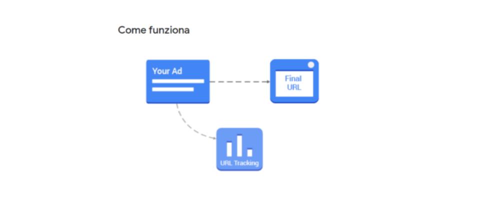monitoraggio parallelo google ads